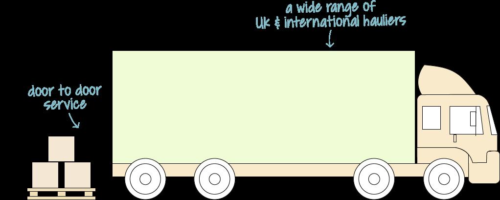 European Logistics (TIR)