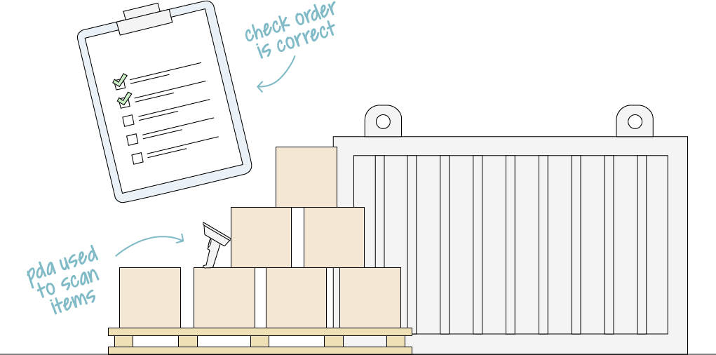 Stock Receipting and Purchase Order Reconciliation